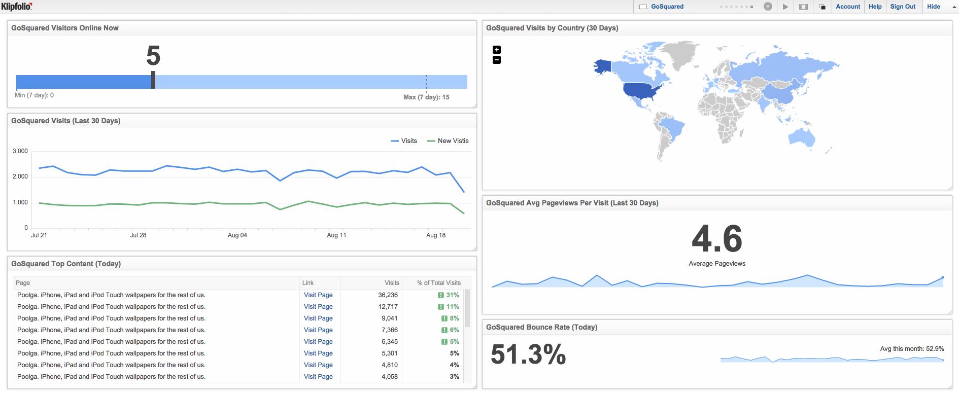 GoSquared Metrics | Example Dashboard