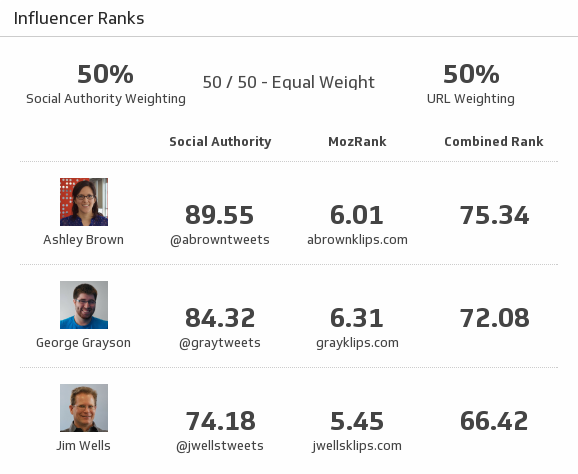 Moz Dashboard | Measure your Moz page authority metrics with this Klipfolio example