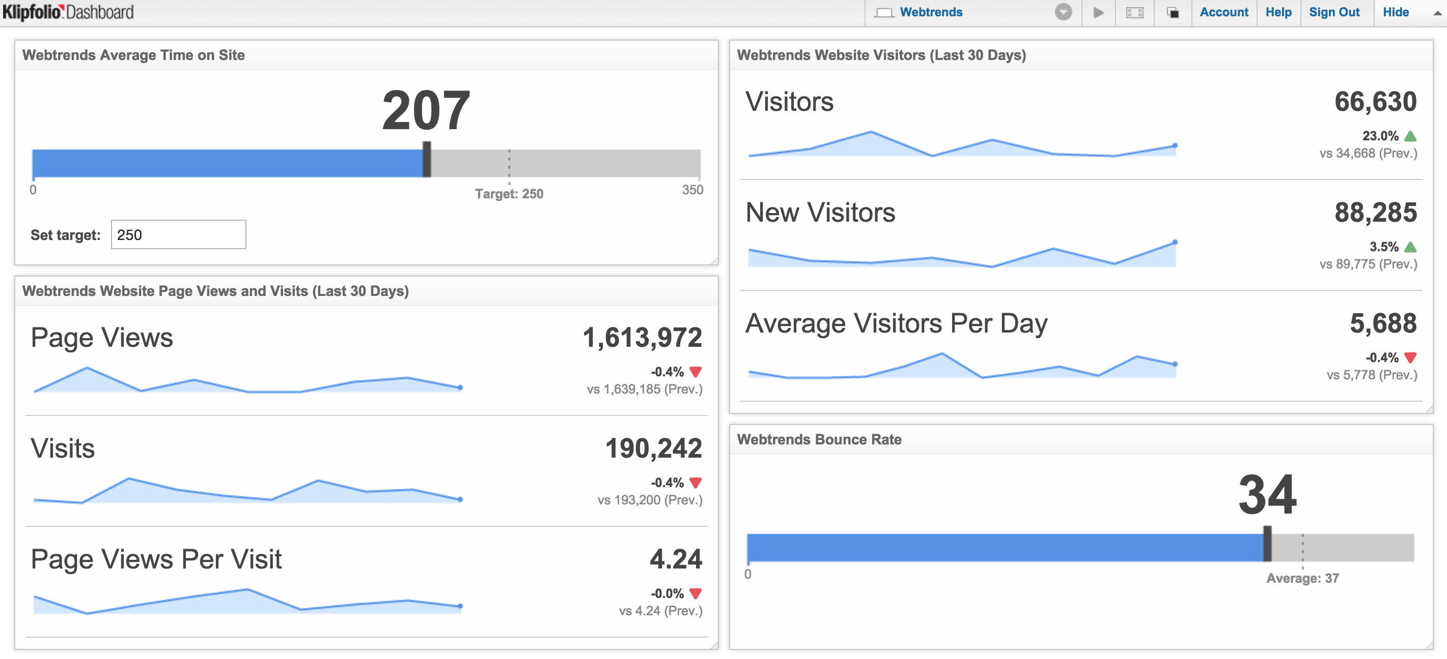 Webtrends metrics | Dashboard Example
