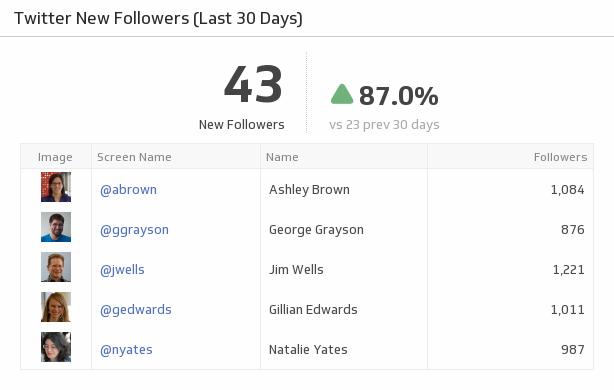 Building Dashboards With Zapier and Klipfolio | Twitter New Followers