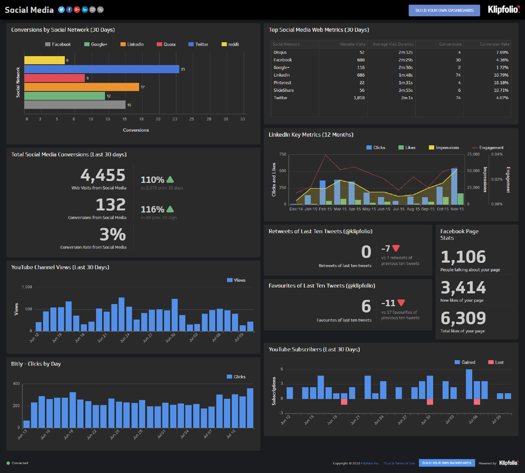Social Media Dashboard | Dashboard Example