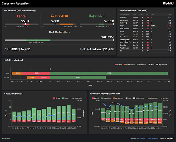 klipfolio - customer retention dashboard