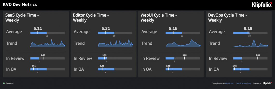 Live Dashboard | Development Dashboards: Dev Metrics Dashboard