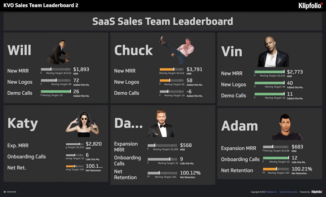 klipfolio - sales team leaderboard