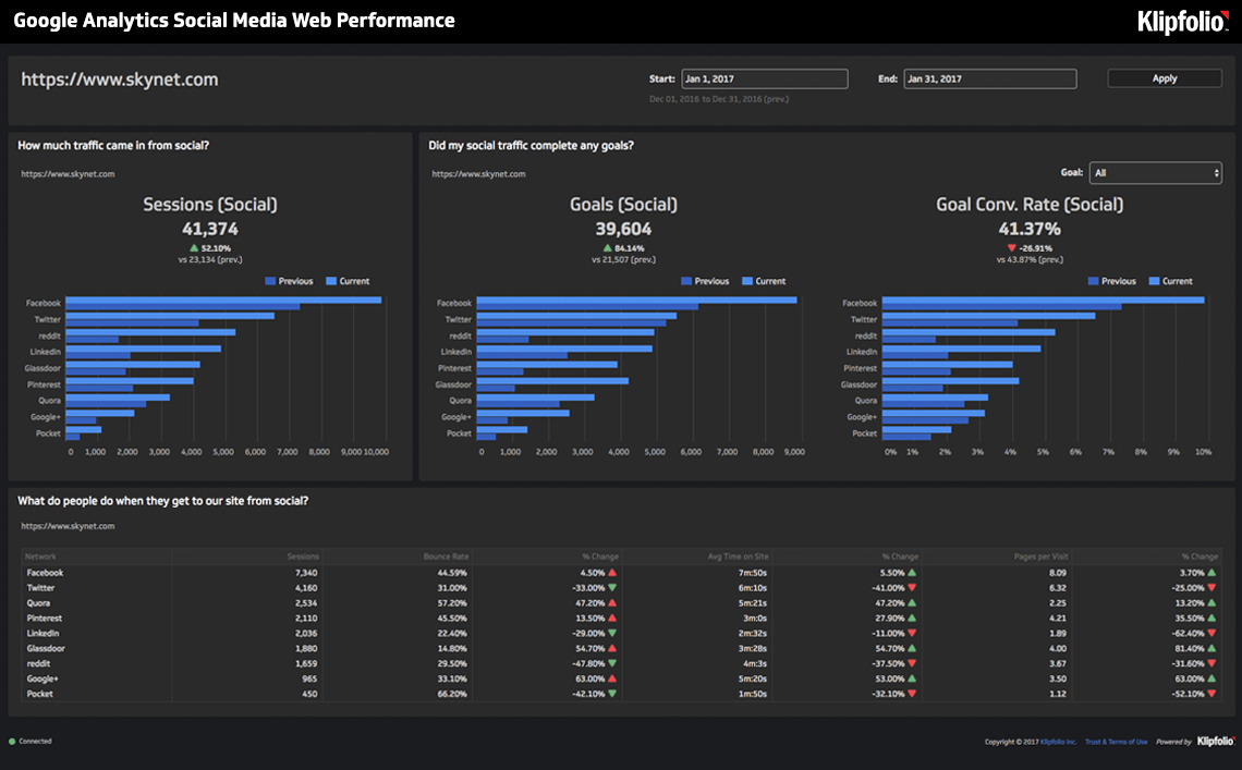 Live Dashboard | Marketing Dashboards: Google Analytics Social Media Web Performance Dashboard