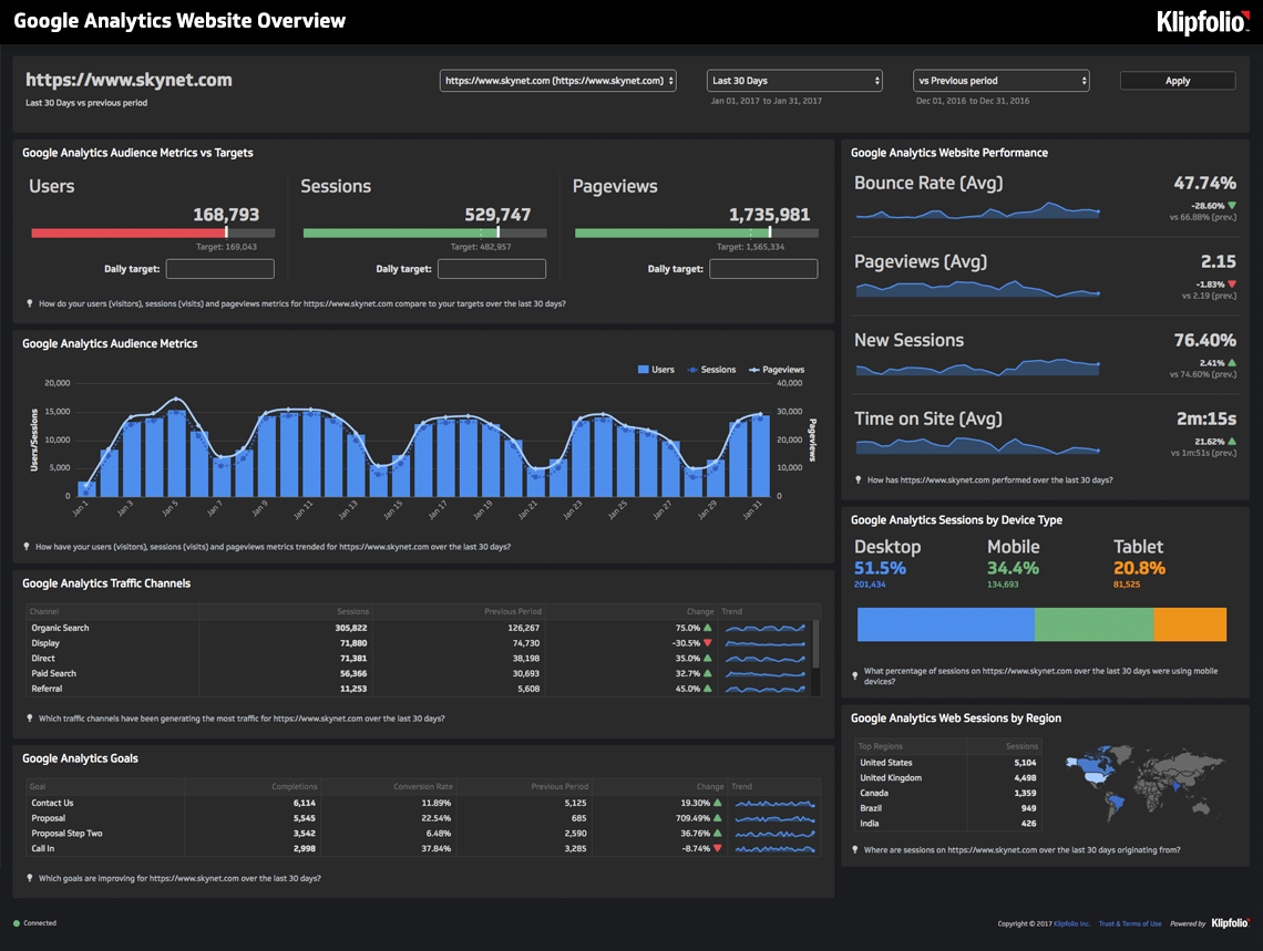 Live Dashboard | Marketing Dashboards: Google Analytics Website Overview Dashboard