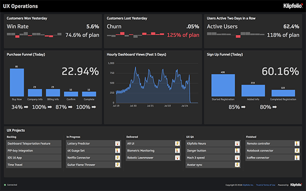 klipfolio - ux operations dashboard