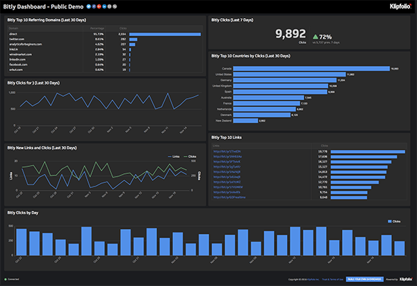 Live Dashboard | Service Dashboards: Bitly Dashboard