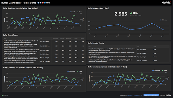 Live Dashboard | Service Dashboards: Buffer Dashboard