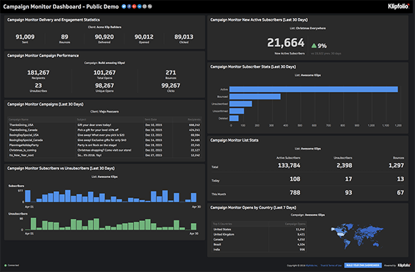 Live Dashboard | Service Dashboards: Campaign Monitor Dashboard
