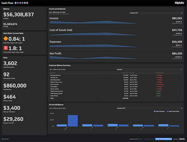 Klipfolio - Cash Flow Dashboard