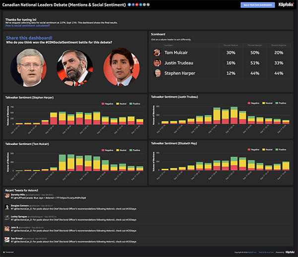 Live Dashboard | Service Dashboards: Canadian National Leaders Debate (Mentions & Social Sentiment)
