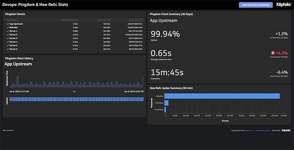 Live Dashboard | Development Dashboards: DevOps Dashboard