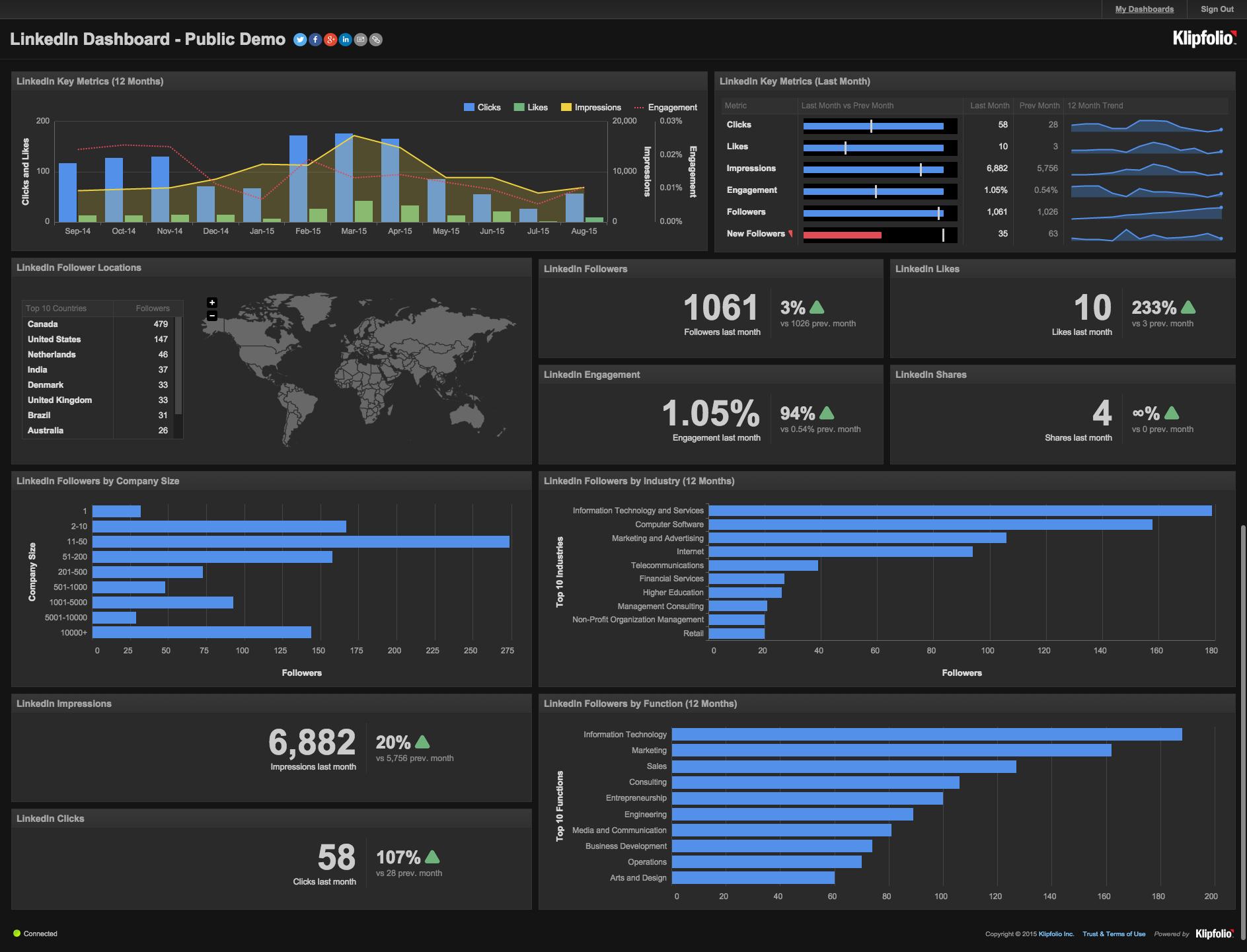 Live Dashboards Interactive Dashboard Examples Klipfolio