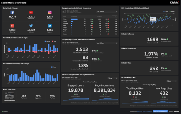 Live Dashboard | Marketing Dashboards: Social Media Dashboard