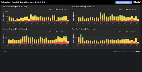 live talkwalker dashboard
