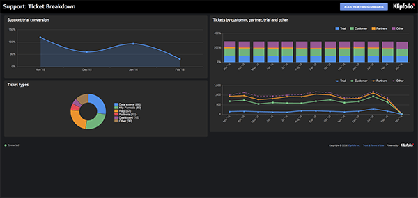 Live Dashboard | Support Dashboards: Tickets by Type Dashboard