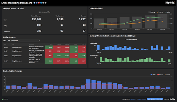Live Dashboard | Service Dashboards: Email Marketing Dashboard