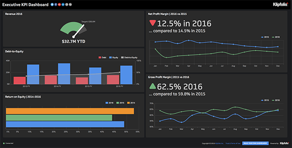 Live Dashboard | Executive Dashboards: Executive KPI Dashboard