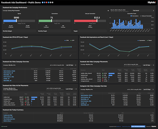 Live Dashboard | Service Dashboards: FacebookAds Dashboard
