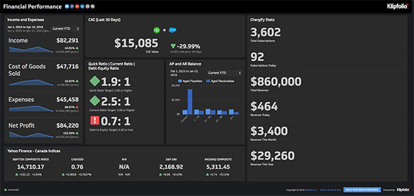 Klipfolio - Financial Performance Dashboard