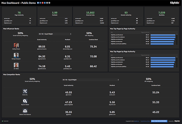 Live Dashboard | Service Dashboards: Moz Dashboard