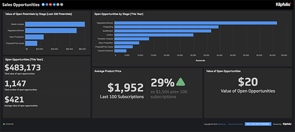 Live Dashboards - 90 Interactive Examples - Klipfolio