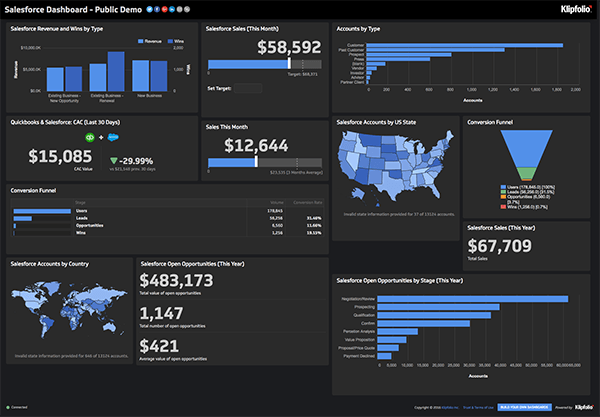 Klipfolio - Salesforce Dashboard
