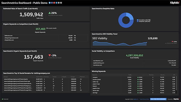 Live Dashboard | Service Dashboards: Searchmetrics Dashboard