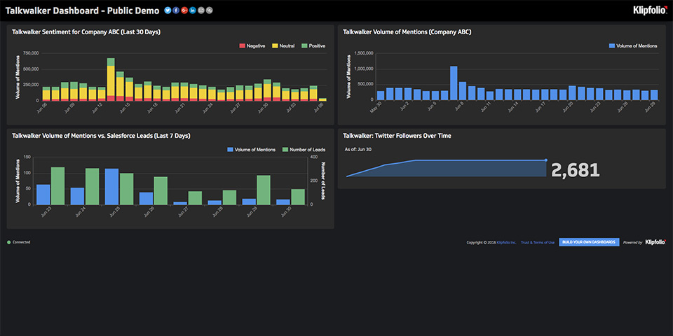 Live Dashboard | Service Dashboards: Talkwalker Dashboard