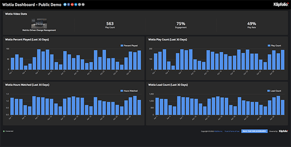 Live Dashboard | Service Dashboards: Wistia Dashboard