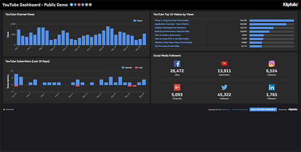 Live Dashboard | Service Dashboards: YouTube Dashboard