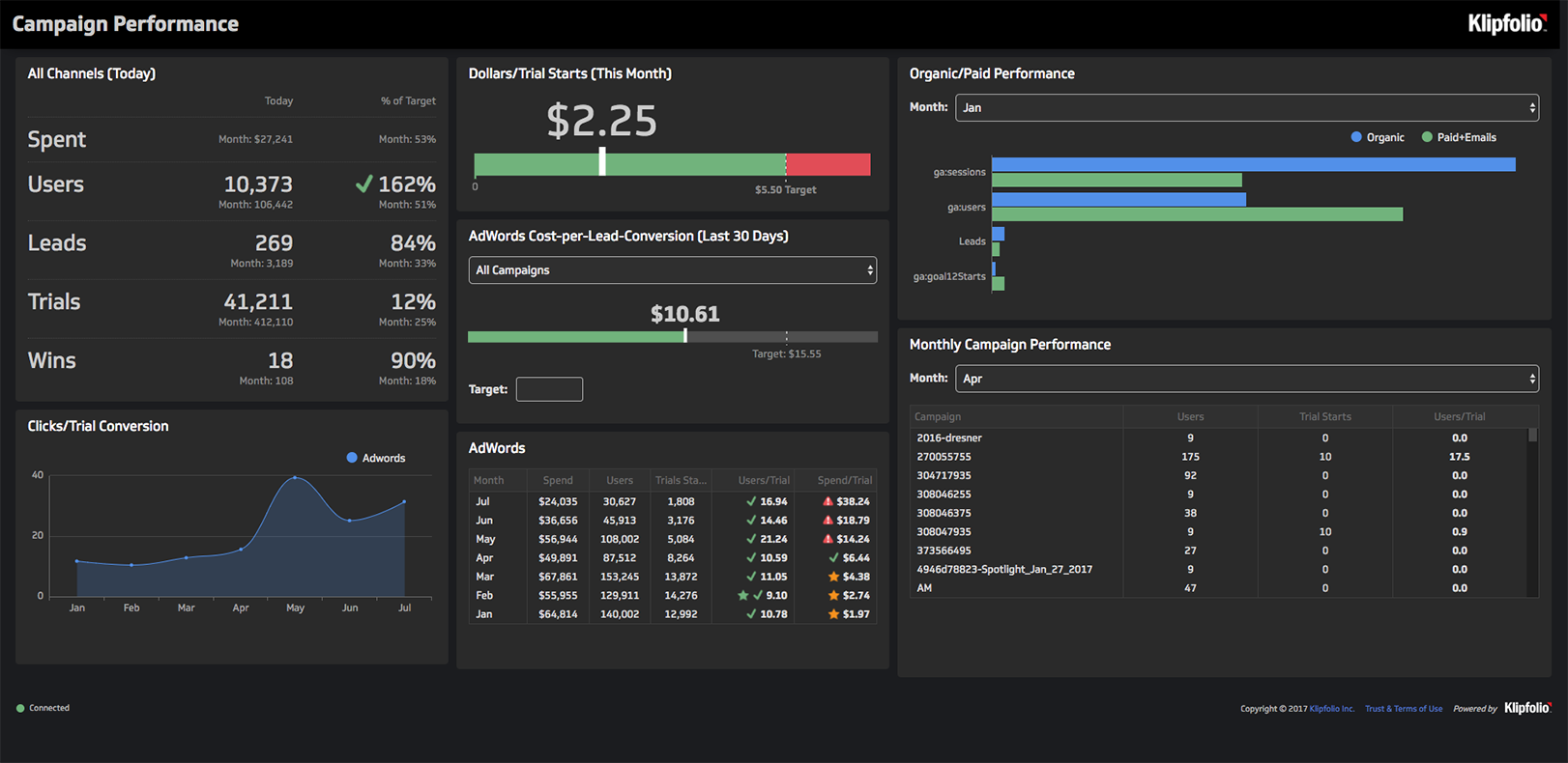 Live Campaign Performance Dashboard | Dashboard: Campaign Performance Dashboard