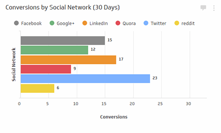 Conversions by Social Network (30 Days) Metric