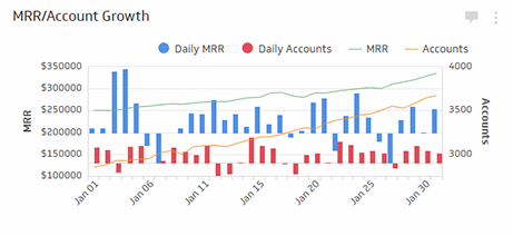MRR/Account Growth Metric