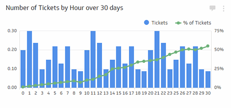 Number of Tickets By Hour Metric