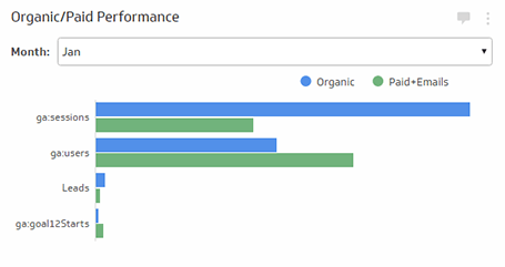 Organic/Paid Performance Metric