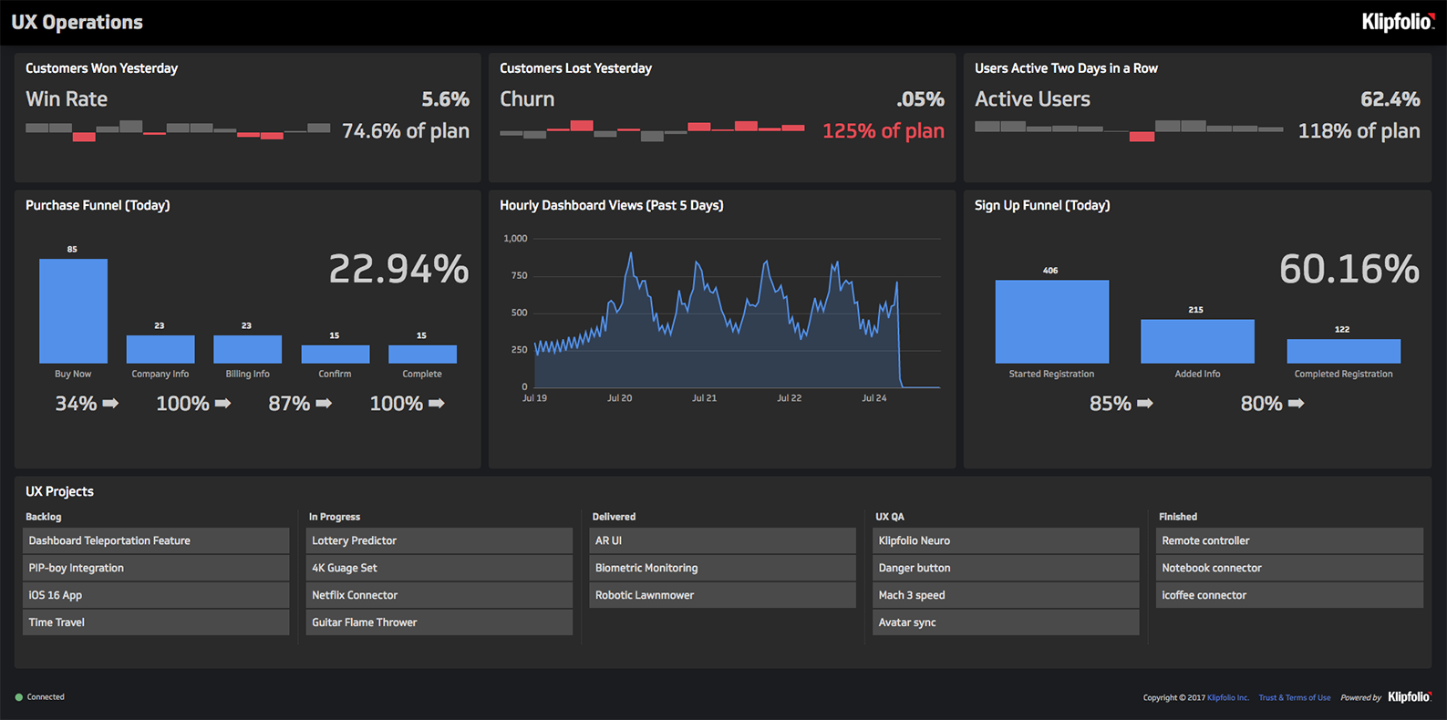 Live Dashboard | UX Operations Dashboard: UX Operations Dashboard
