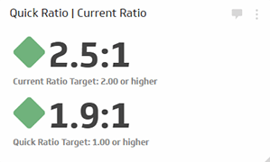 Financial Metrics | Current Ratio - Metric with indicators