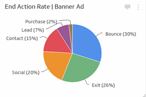 Marketing Metrics | End Action Rate - Pie Chart with Percentages
