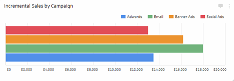 Marketing Metrics | Incremental Sales- Horizontal Bar Chart