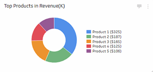 Sales Metrics | Product Performance - Pie Chart