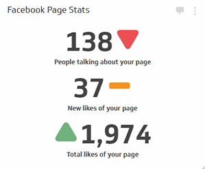 Social Media Metrics | Facebook People Talking About This Metric - Data with Indicators