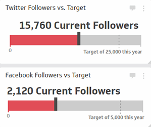 Social Media Metrics | Social Followers vs Target - Two Gauge Metrics in the Red
