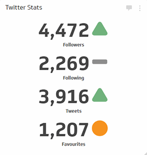 Social Media Metrics | Twitter Followers Metric - Visualization with Indicators