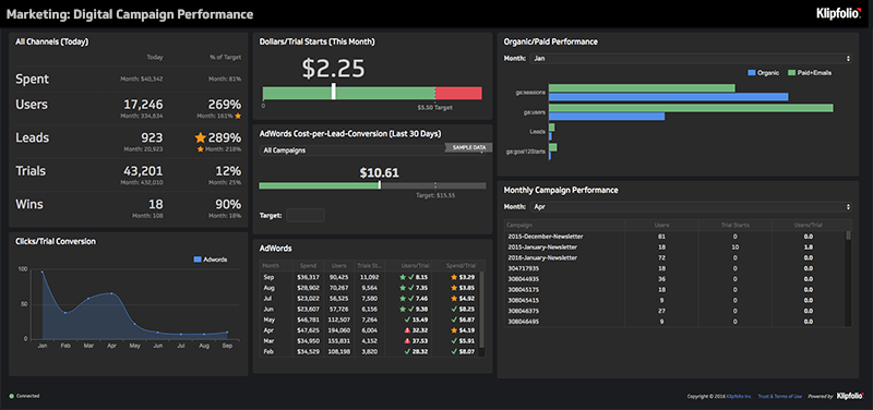Live Dashboard | Marketing Dashboards: Campaign Performance Digital Dashboard