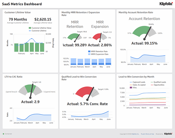 Live Dashboard | SaaS Dashboards: SaaS Metrics Digital Dashboard