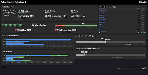 Live Dashboard | Marketing Dashboards: Current Performance Digital Dashboard