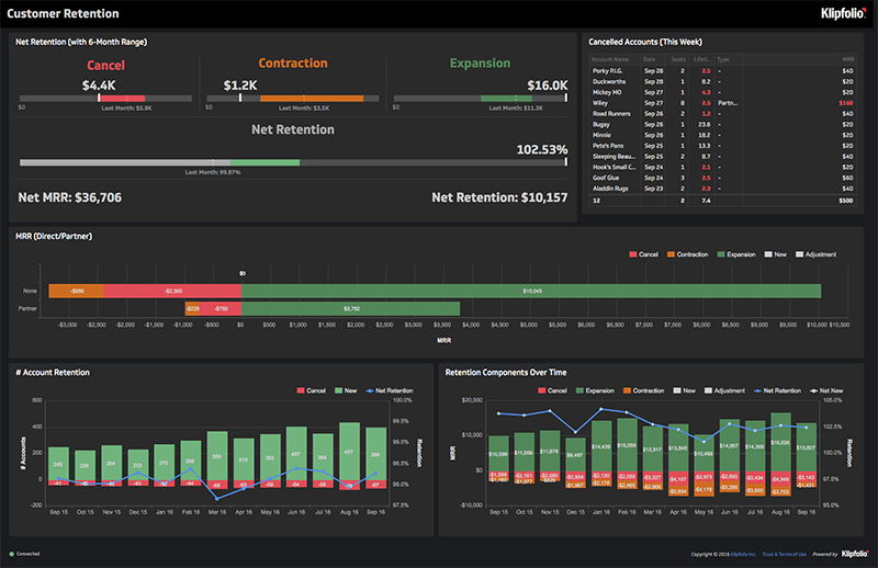 Business Intelligence Dashboard | Customer Retention Dashboard