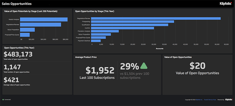 Business Intelligence Dashboard | Sales Dashboard